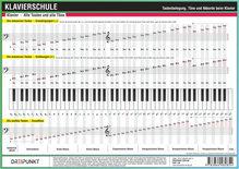 Klavierschule, Infotafel | Schulze, Michael